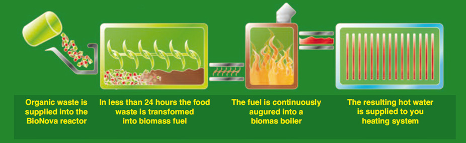 BioNova - Food waste to energy process