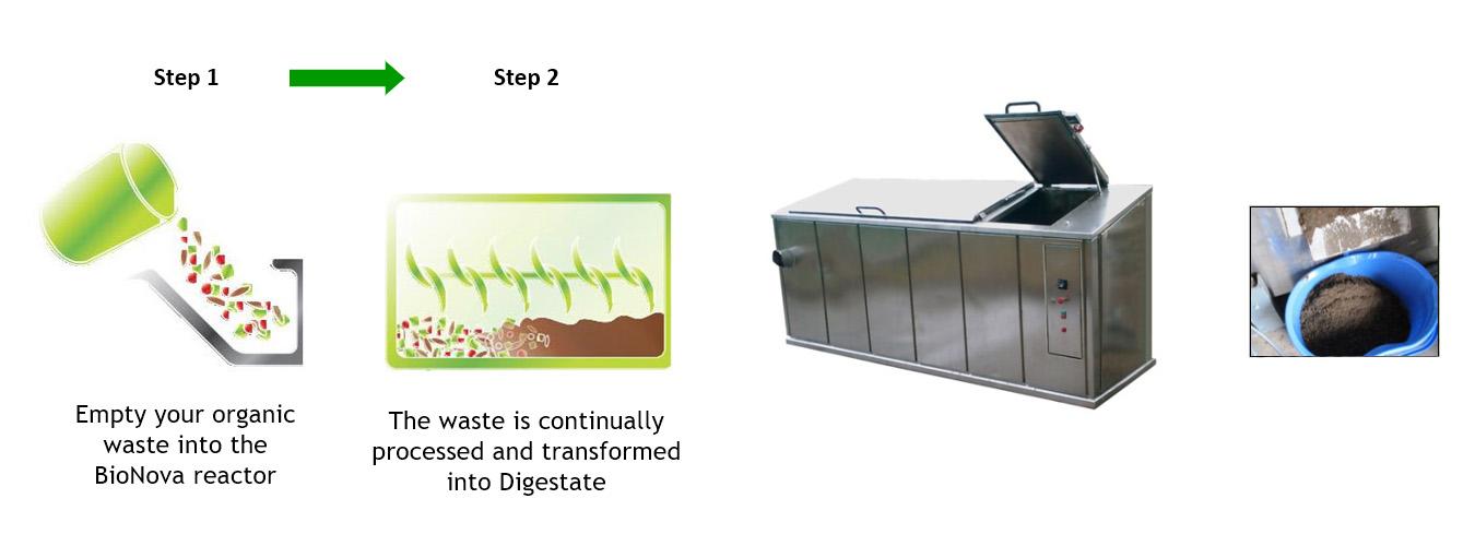 BioNova - Food waste to fertilizer